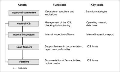 Organic Business Guide Certification And Internal Control
