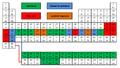 Periodická tabulka migrujících a zadržených prvků.png