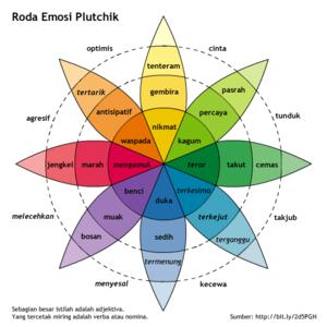 Robert Plutchik Wikipedia Bahasa Indonesia Ensiklopedia