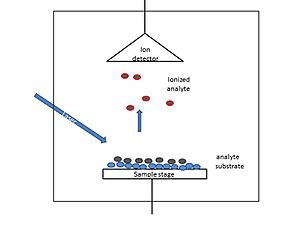 Surface-assisted laser desorption/ionization - Schematic illustration of SALDI instrument