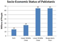Socio-Economic Status of Pakistanis