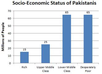 Poverty in Pakistan - Image: Socio Economic Status of Pakistanis
