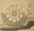 Spons' dictionary of engineering, civil, mechanical, military, and naval; with technical terms in French, German, Italian, and Spanish (1871) (14760440281).jpg