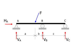 Free Body Diagram Engineering