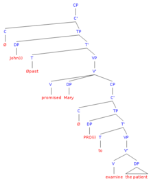 Pro Linguistics Wikipedia
