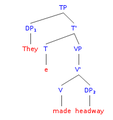 Syntax Tree English - They made headway.png