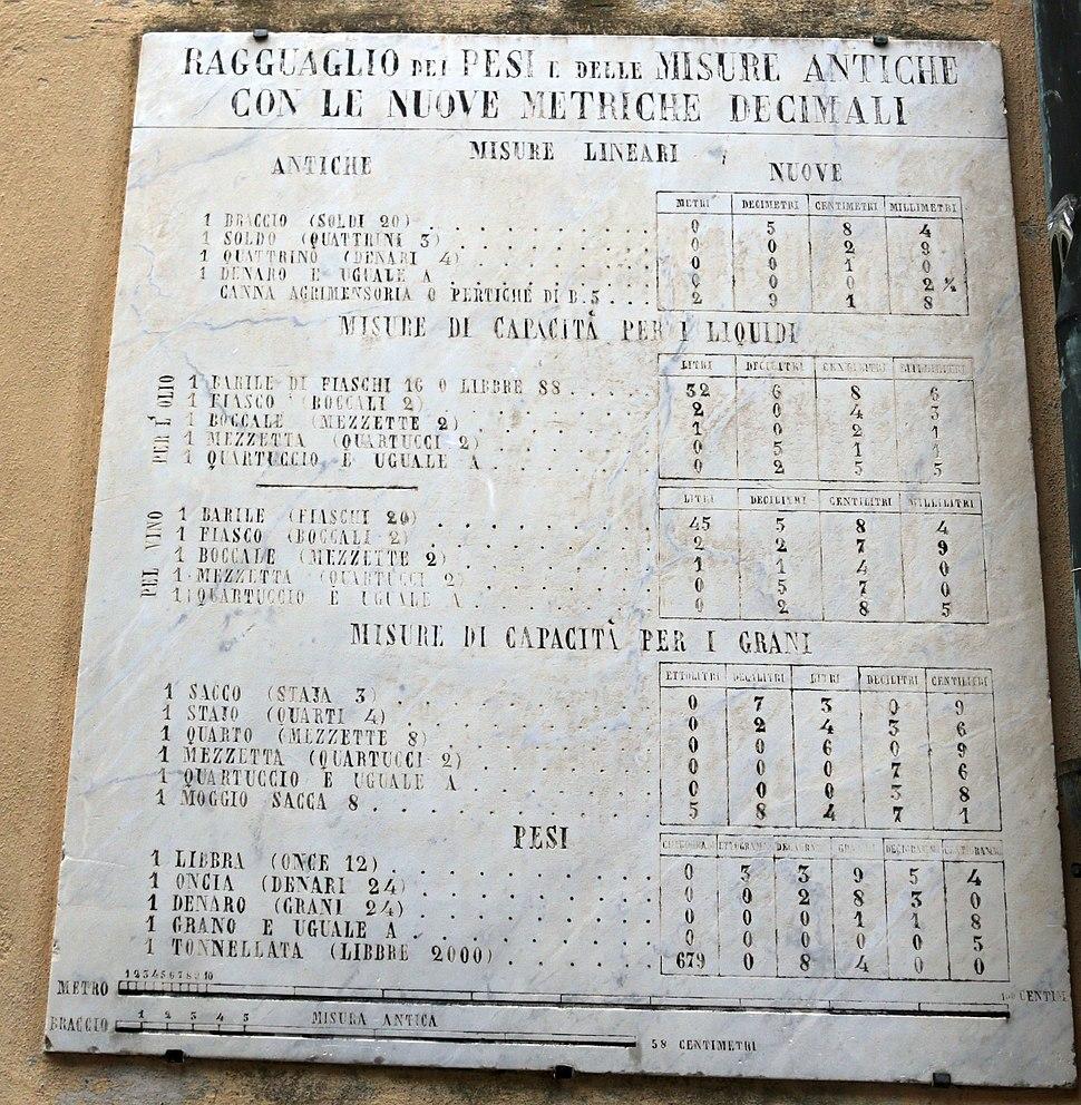 Tabella conversione metrica 1860 MG 7771