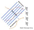 Telescope array.png