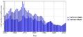 Total harvest of Atlantic cod 1950-2012.png