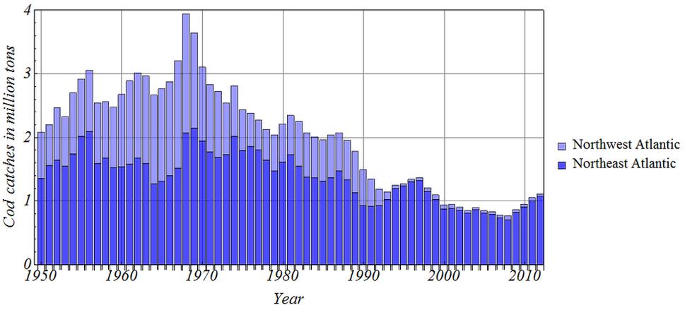 Total harvest of Atlantic cod 1950-2012