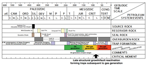 Persian Gulf Basin - Total petroleum system events chart for Central Arabia (USGS.gov)