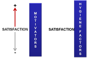 Motivation - Image: Two factor theory