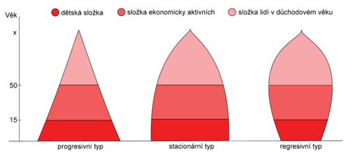 Typy vekovych pyramid