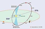 Ulysses 2 orbit