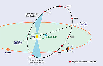 X-ray astronomy - Ulysses' second orbit: it arrived at Jupiter on February 8, 1992, for a swing-by maneuver that increased its inclination to the ecliptic by 80.2 degrees.