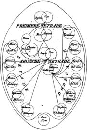 Valentinianpleroma-Matter