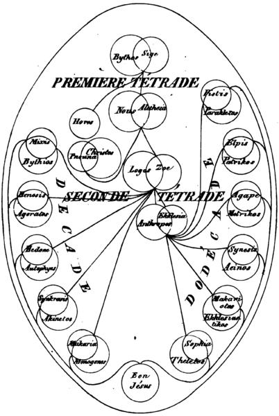 File:Valentinianpleroma-Matter.png