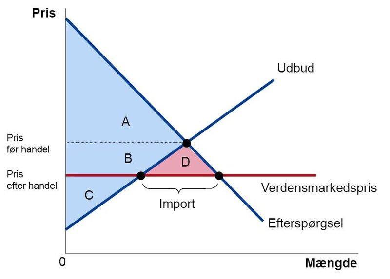 udbud og efterspørgsel diagram