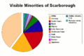 Visible Minorities of Scarborough.png