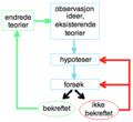 Vitenskapelig metode.png