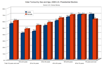 Voter Turnout By Sex And Age For The 2008 US Presidential Election