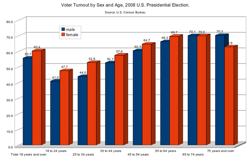 File:Voter Turnout by Sex and Age, 2008 US Presidential Election.png