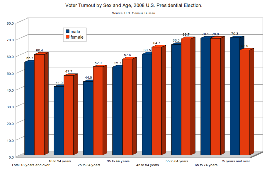 Voter Turnout by Sex and Age, 2008 US Presidential Election
