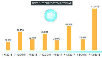 WMAT-Supported-Files-2018-2.jpg