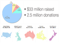 WMF December 2014 online fundraising campaign stats.png