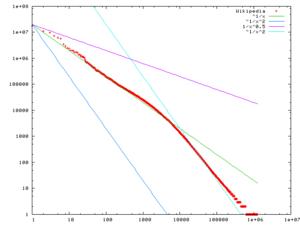 Rank-size distribution - Wikipedia word frequency plot, showing three segments with distinct behavior.