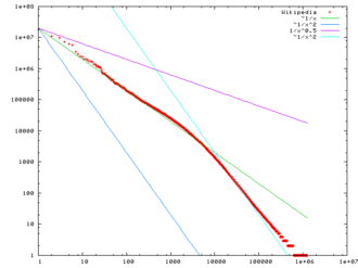 Zipf's law - Image: Wikipedia n zipf