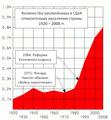 График количества заключённых в США.png