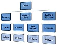 Схема административно-территориального деления Сербии.  Часть территории Сербии, которая находится за пределами двух...