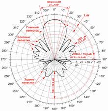 Рупорная антенна ширина диаграммы направленности в точке