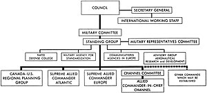 Structure of NATO - 1952 NATO organisational chart