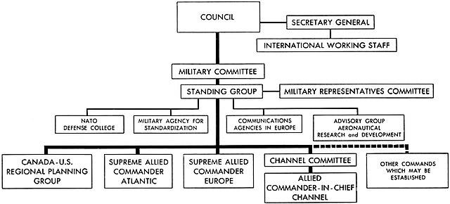 Organizational Structure Chart: 1952 NATO organizational chart.jpg - Wikimedia Commons,Chart