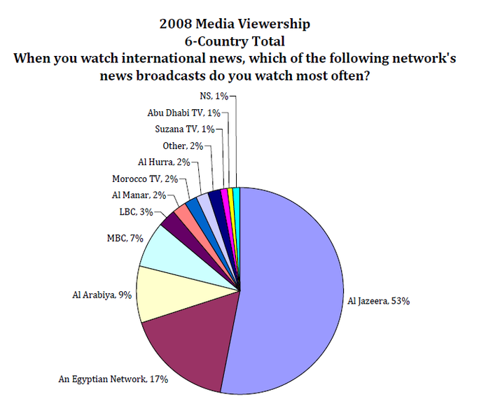 704px-2008_Media_Viewership_in_Middle_East.PNG