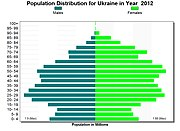 2012 Ukraine Population Pyramid