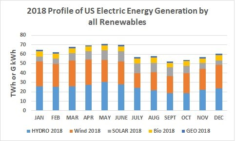 2018 Profile of US Electric Energy from all Renewables