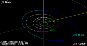 23 Thalia orbit on 01 Jan 2009.png