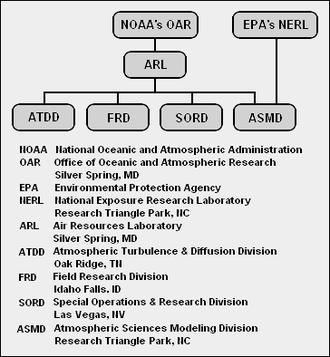 Air Resources Laboratory - Organization diagram of the Air Resources Laboratory (ARL)