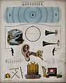 Acoustics; page to a partwork on science, with pictures of m Wellcome V0025334EL.jpg