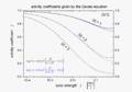 ActivityCoefficientsDaviesEquation log.png