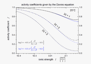 Davies equation - Semi-log plot of activity coefficients calculated using the Davies equation