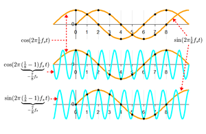 Negative frequency - This figure depicts two complex sinusoids, colored gold and cyan, that fit the same sets of real and imaginary sample points.  They are thus aliases of each other when sampled at the rate (fs) indicated by the grid lines.  The gold-colored function depicts a positive frequency, because its real part (the cos function) leads its imaginary part by 1/4 of one cycle.  The cyan function depicts a negative frequency, because its real part lags the imaginary part.