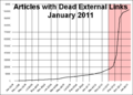 Articles-w-Dead-Links-Jan-2011.png