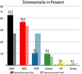 Austrian-legislative-election-2002.jpg