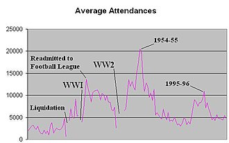 Port Vale F.C. - Average home attendances from 1892–93 to 2009–10.