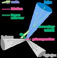 B-tagging diagram.png