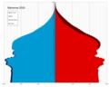 Bahamas single age population pyramid 2020.png